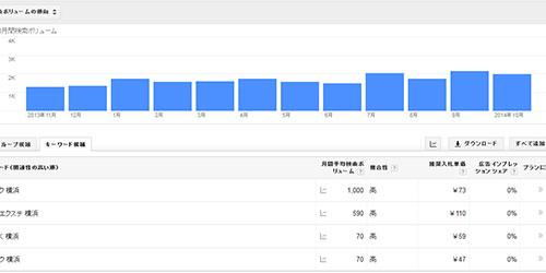 Googleキーワードツール